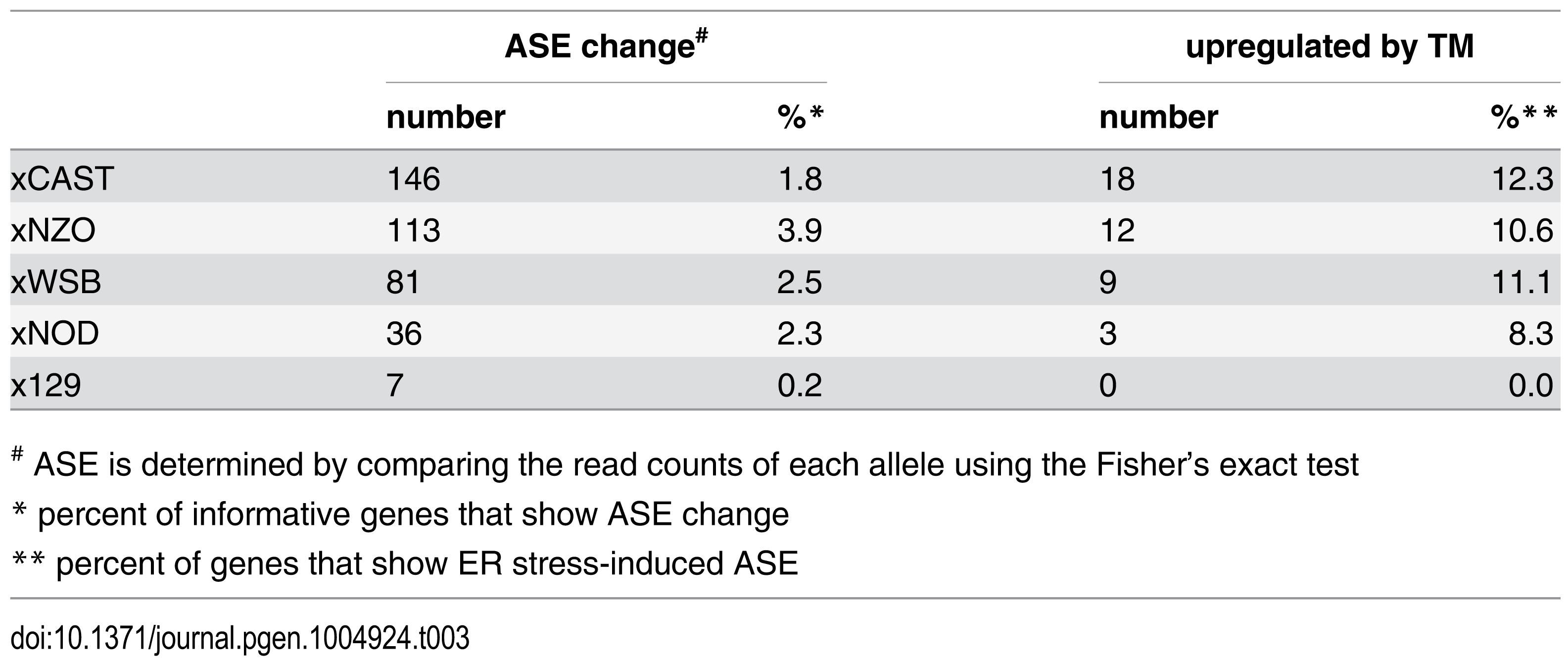 ER stress-induced allele-specific expression.