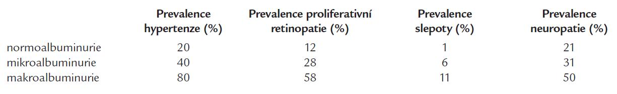 Vztah albuminurie k výskytu hypertenze, retinopatie, slepoty a neuropatie u diabetu 1. typu [13].