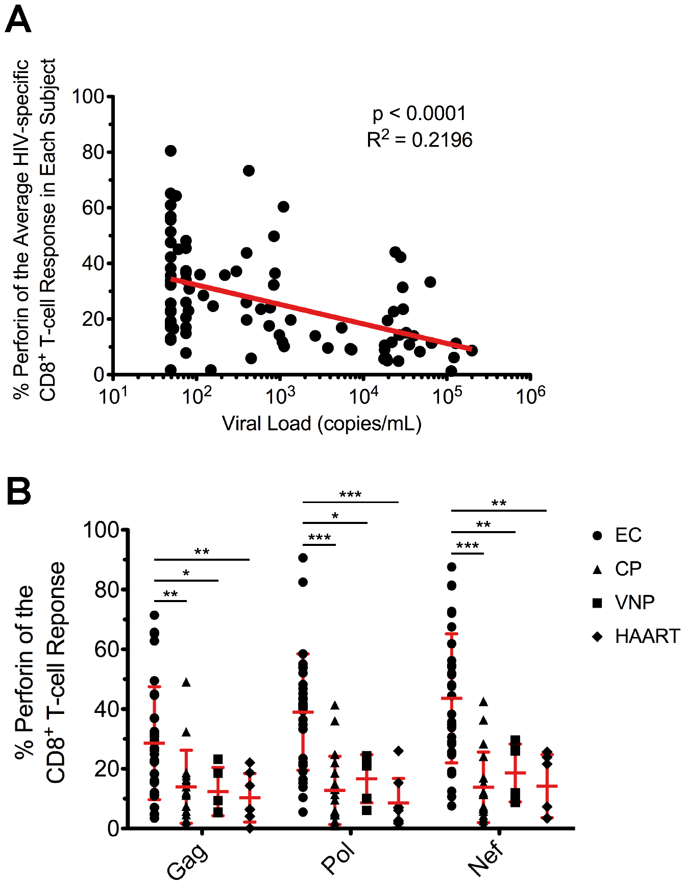 Inverse relationship between viral load and HIV-specific perforin expression, which is not rescued by HAART.