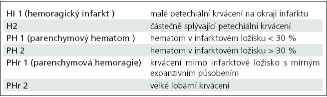 Klasifikace krvácení po trombolýze.
