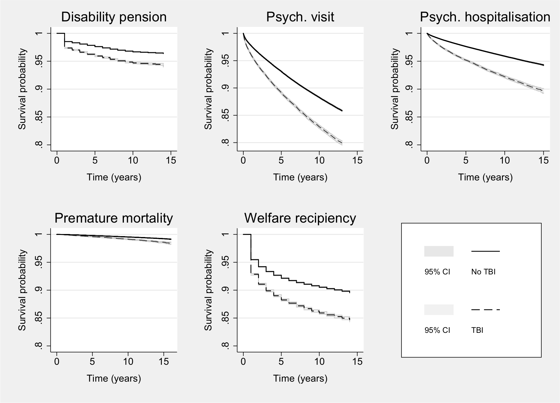 Kaplan-Meier survival curves for all right-censored outcomes across TBI exposure before age 25 y.