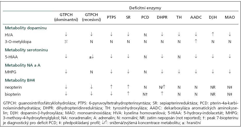 Profil metabolitů neurotransmiterů v mozkomíšním moku při neurotransmiterových poruchách [12].
