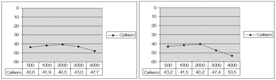 Graf 1a. Vzdušné vedení před (vlevo) a po (vpravo) operaci celého souboru.