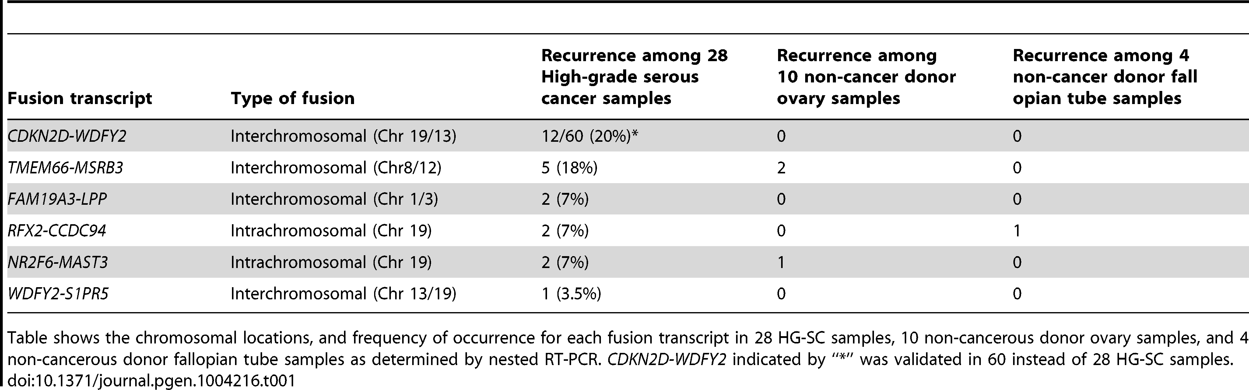 Validated fusion transcripts identified from transcriptome sequencing of HG-SC samples.