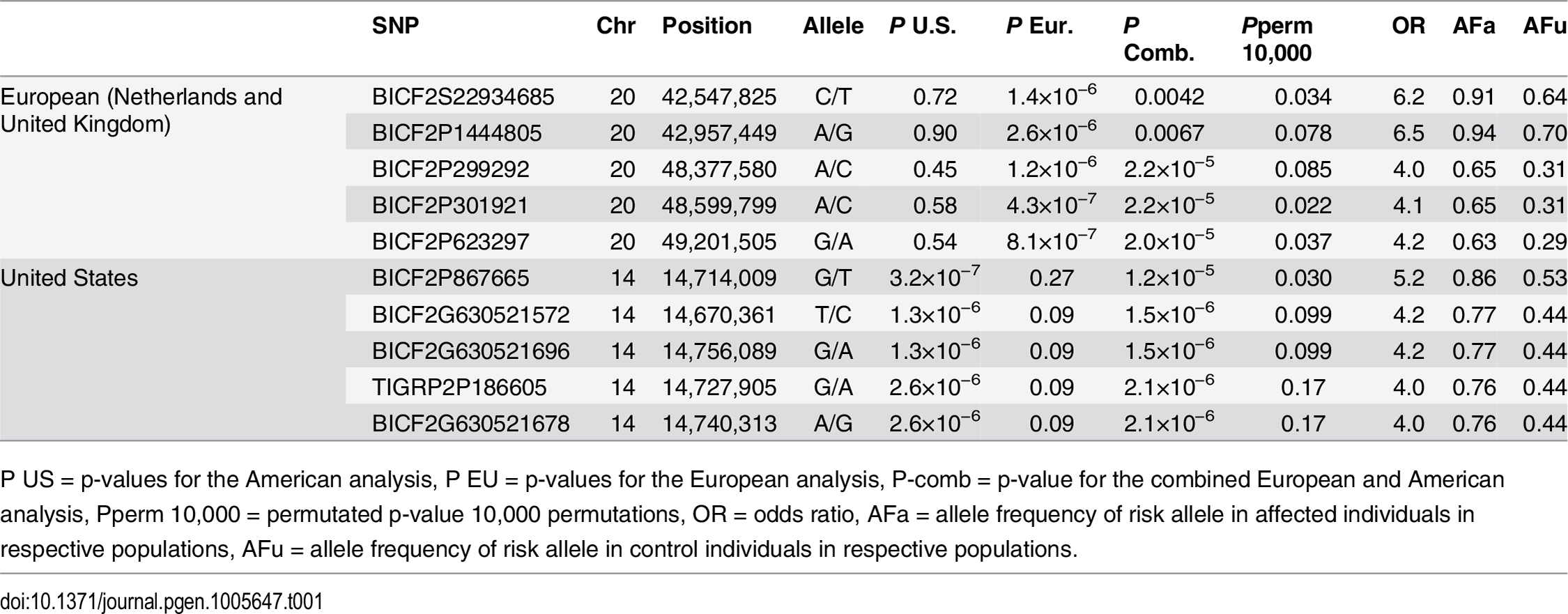 Top-ranking GWAS SNPs from European and United States data.
