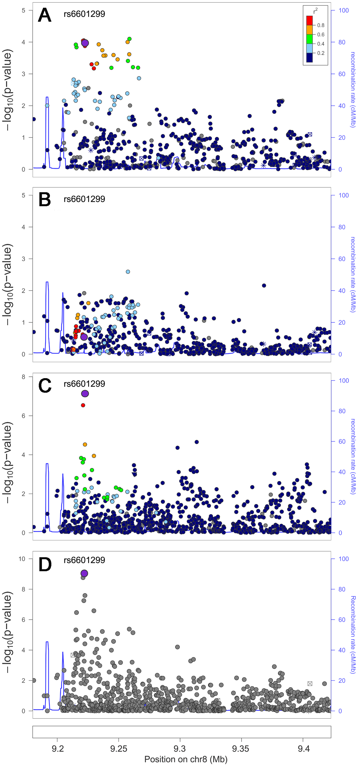 Trans-ethnic high-density genotyping narrows the association signal at the HDL-C locus <i>PPP1R3B</i>.