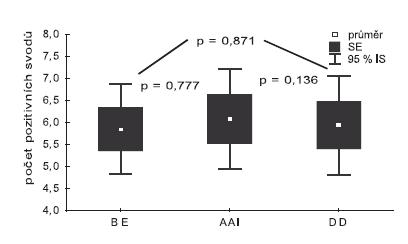 Srovnání počtu pozitivních svodů získaných BE, AAI stimulací a DD stimulací