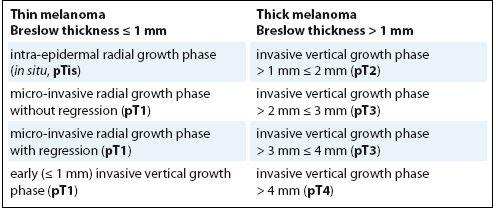 The malignant melanocytic lesions of the skin can be subdivided, according to the Breslow thickness, in thin melanoma (≤ 1 mm) or thick melanoma (> 1 mm).