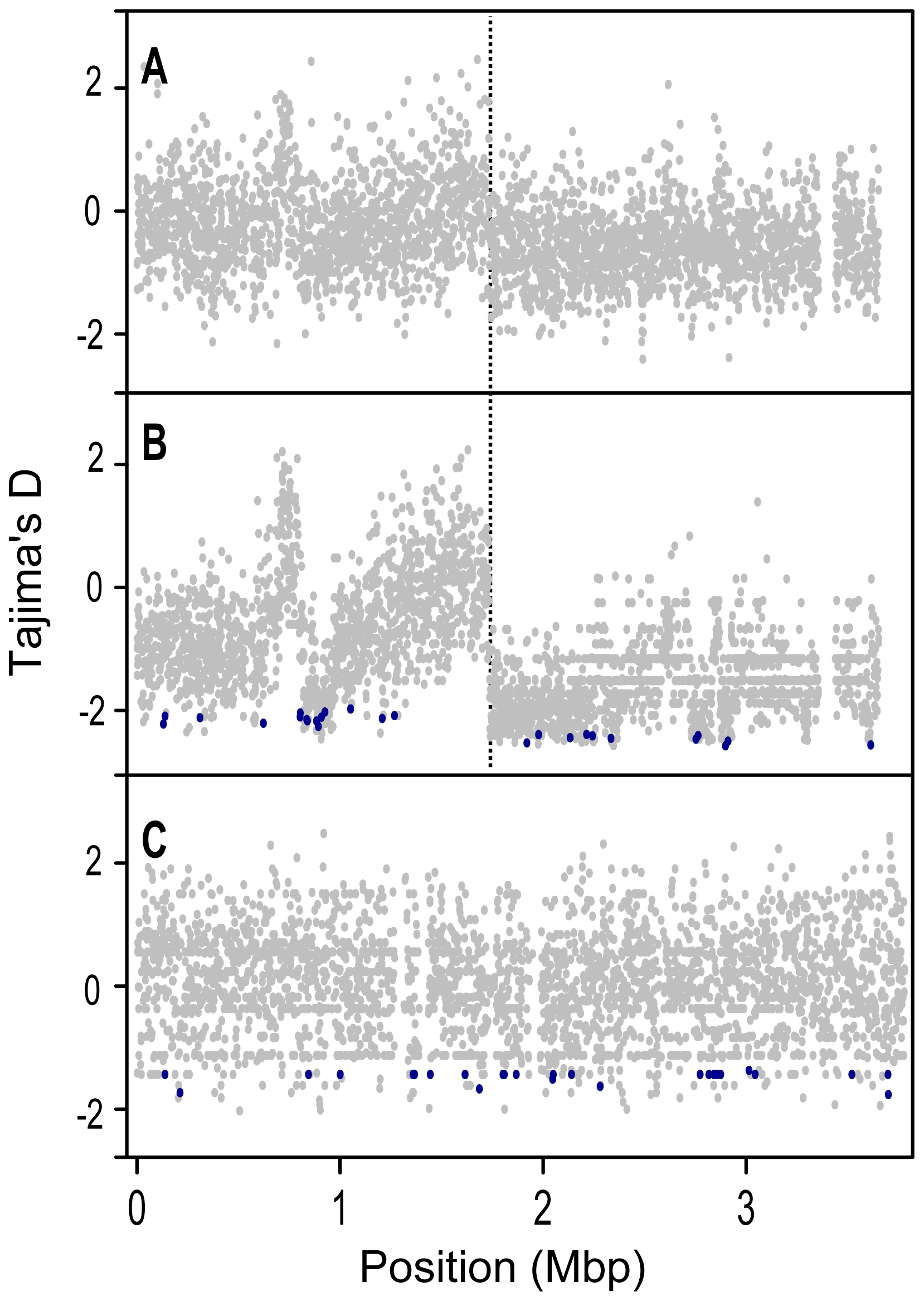 Tajima's D (<i>D<sub>T</sub></i>) values for protein coding genes along the length of the chromosome.