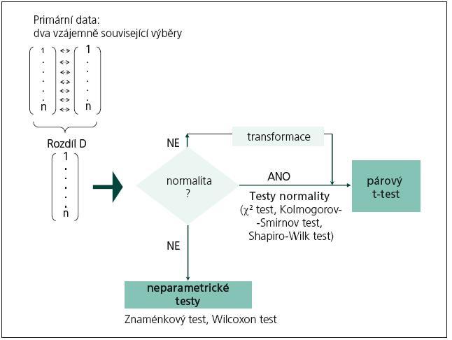 Schéma postupu při statistickém srovnávání hodnot sledované veličiny ve dvou výběrech při párovém uspořádání experimentu