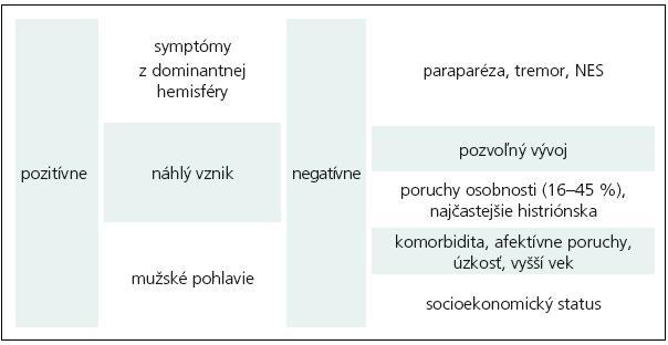 Príklady prognostických faktorov (voľne podľa [11]).