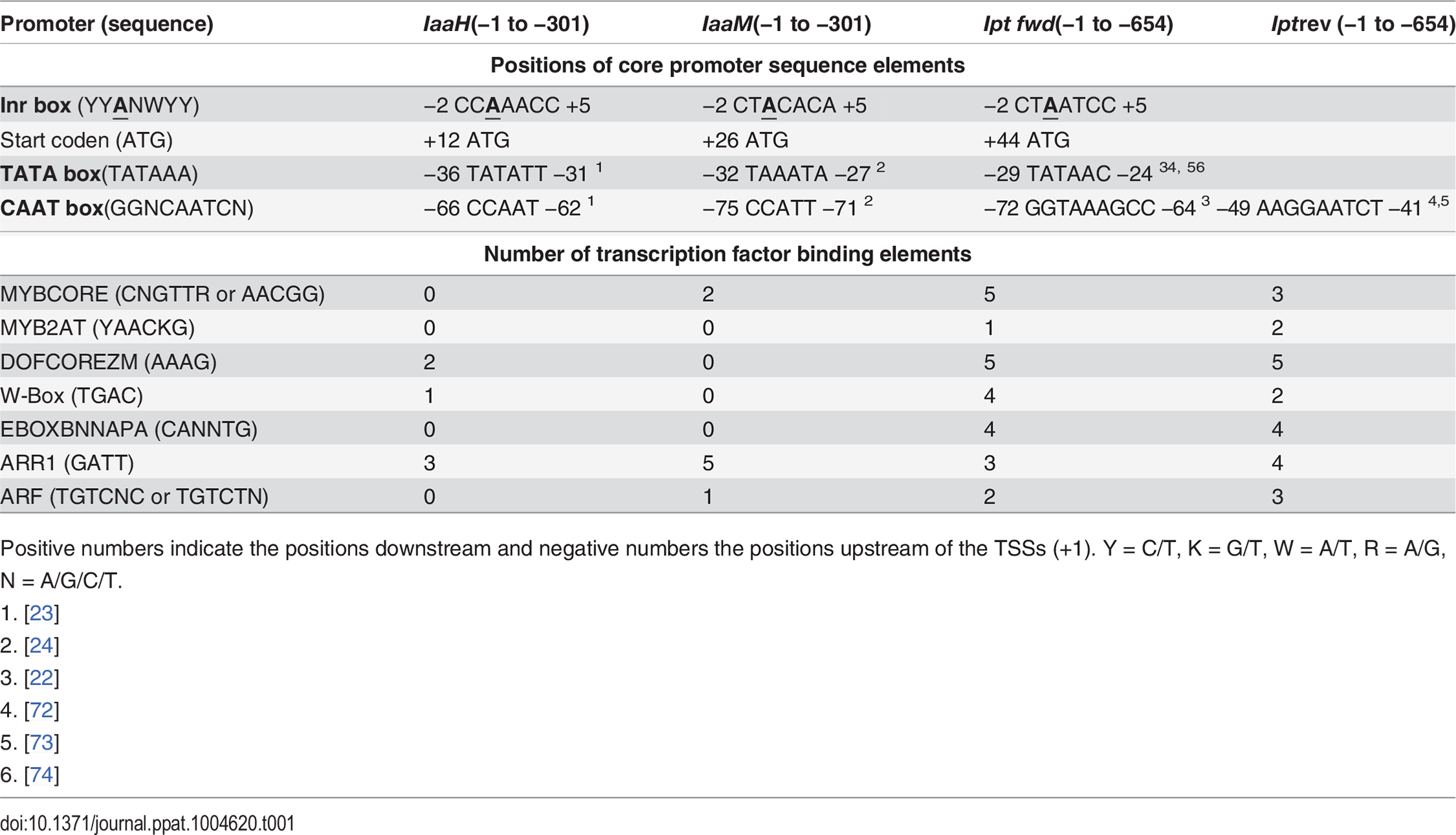 <i>Cis</i>-regulatory sequence elements within the promoter of the oncogenes <i>IaaH, IaaM</i> and <i>Ipt</i> encoded on the T-DNA of the Ti plasmid from <i>A. tumefaciens</i> strain C58, pTiC58.