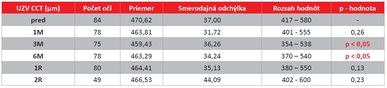 Vyhodnotenie zmeny hrúbky rohovky (CCT) meranej ultrazvukovou metódou pacientov na jednotlivých kontrolách (μm).