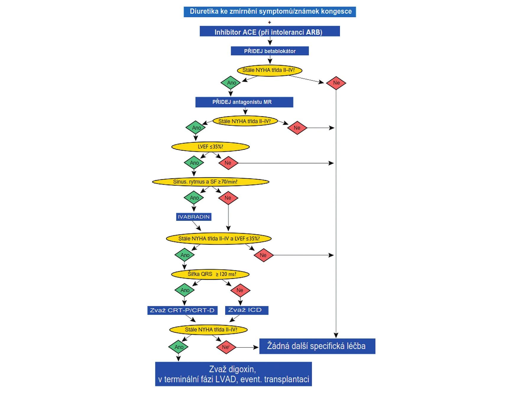 Algoritmus léčby nemocných s chronickým srdečním selháním se sníženou ejekční frakcí (1, 2) ACE – angiotenzin-konvertující enzym, ARB – blokátor receptorů pro angiotenzin II, CRT-D – kombinace srdeční resynchronizační léčby s defibrilátorem, CRT-P – kombinace srdeční resynchronizační léčby s kardiostimulátorem, ICD – implantabilní kardioverter-defibrilátor, LVAD – přístroj k levokomorové podpoře, LVEF – ejekční frakce levé komory, MR – mineralokortikoidní receptor, NYHA – New York Heart Association, SF – srdeční frekvence