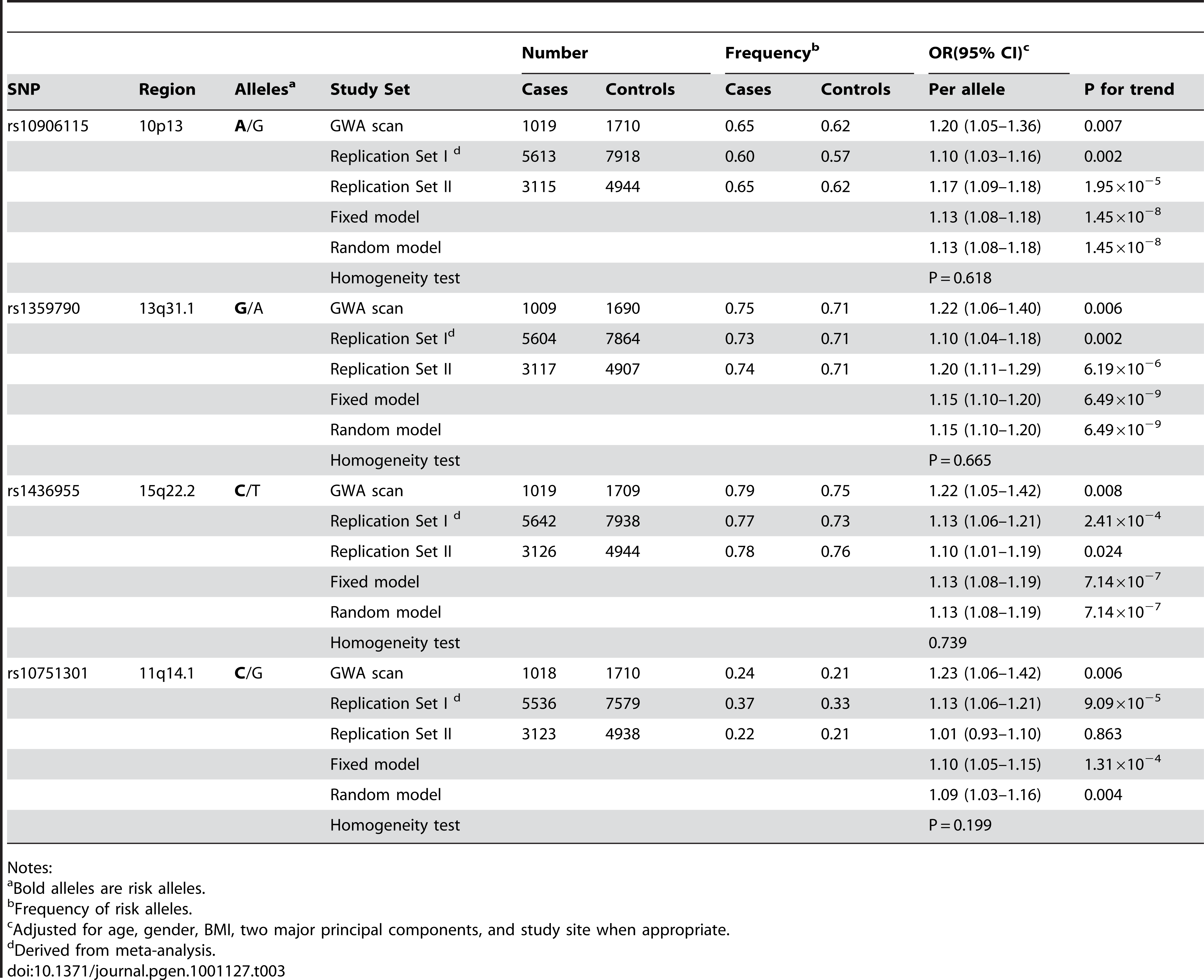 Associations of T2D risk with the top four SNPs by study phase.