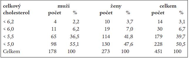 Jaké hodnoty celkového cholesterolu považují čeští lékaři a lékařky za normální.