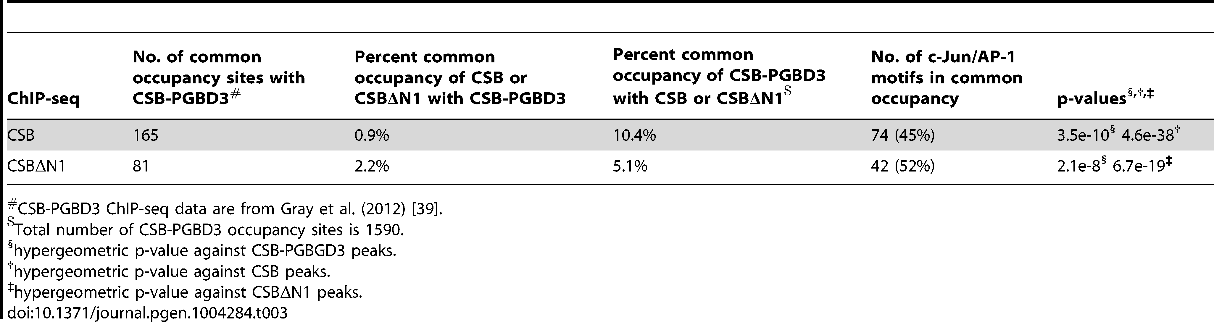 "Comparison of CSB and CSBΔN1 occupancy with CSB-PGBD3<em class=""ref"">#</em>."