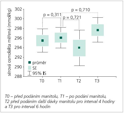 Měřená sérová osmolalita se v průběhu podávání 20 % manitolu mezi jednotlivými měřeními významně neměnila.