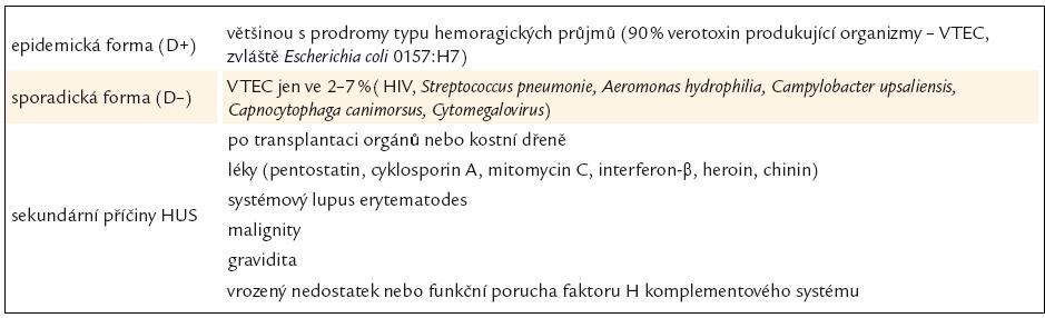 Klasifikace hemolyticko-uremického syndromu [87].