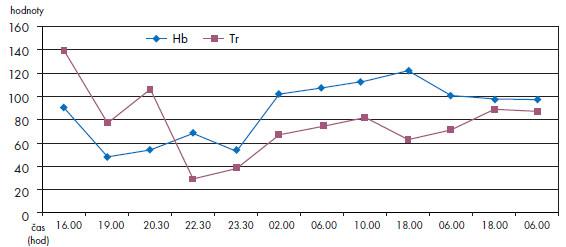 Hodnoty krevního obrazu hemoglobin (g/l) a trombocyty (x.109/l): rodička – kazuistika 1.
