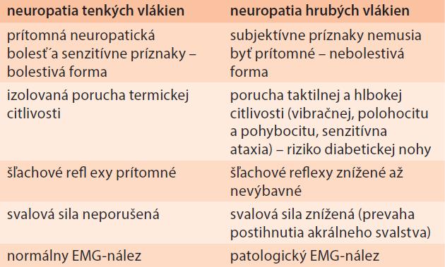 Neuropatia tenkých a hrubých vlákien