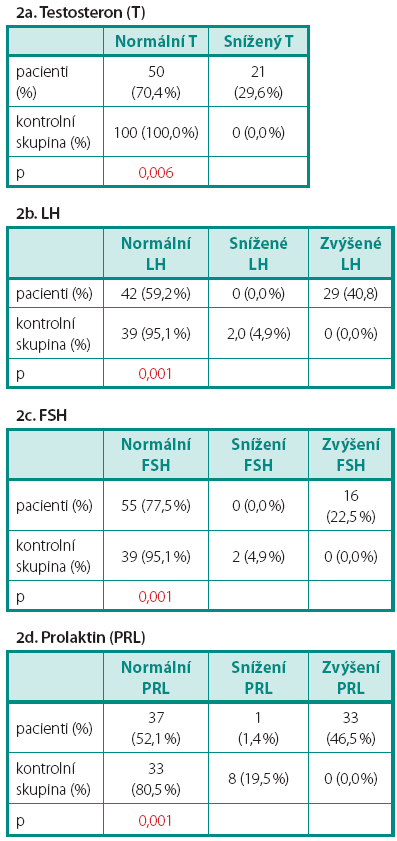 a–d. Porovnání počtu pacientů a zdravých kontrol s normálními a s patologickými sérovými hladinami hormonů
