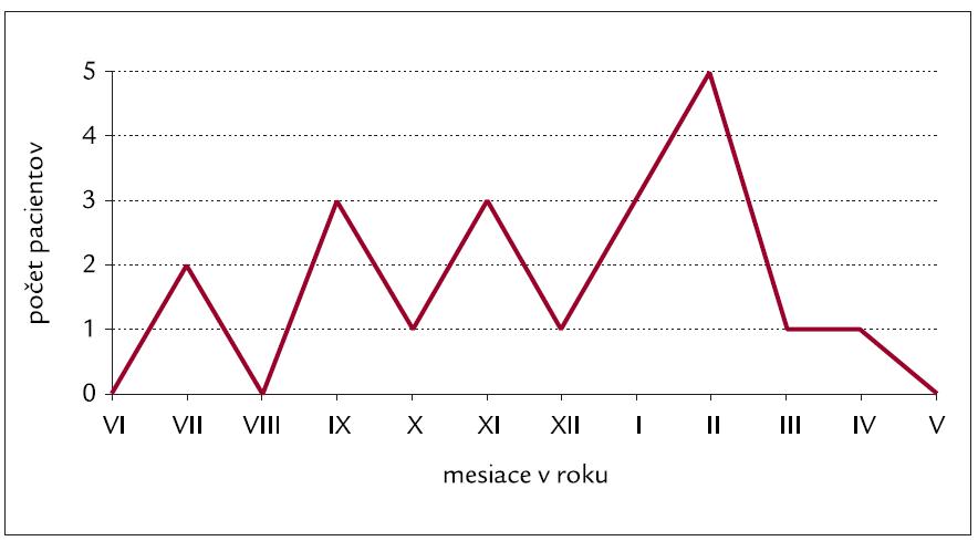 Výskyt recidív fibrilácie predsiení v jednotlivých mesiacoch v priebehu celého roka.
