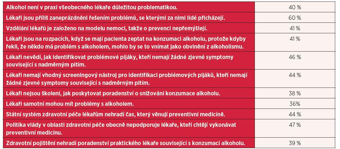 Názory lékařů na to, proč není problémům s alkoholem v primární zdravotní péči věnovaná dostatečná pozornost (procenta souhlasných odpovědí)