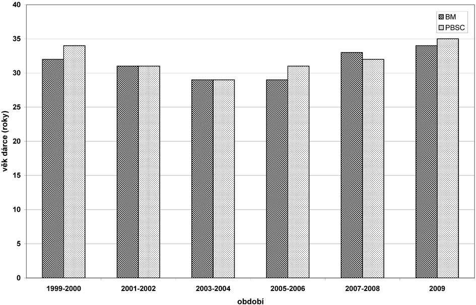 Vývoj zastoupení dárců dle věku 1999–2009. Věk dárců a jeho vývoj v jednotlivých časových obdobích, mediány.