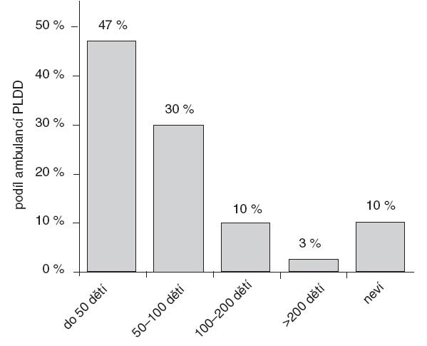 Podíl dětí a adolescentů s nadváhou a obezitou v péči PLDD zapojených do šetření.