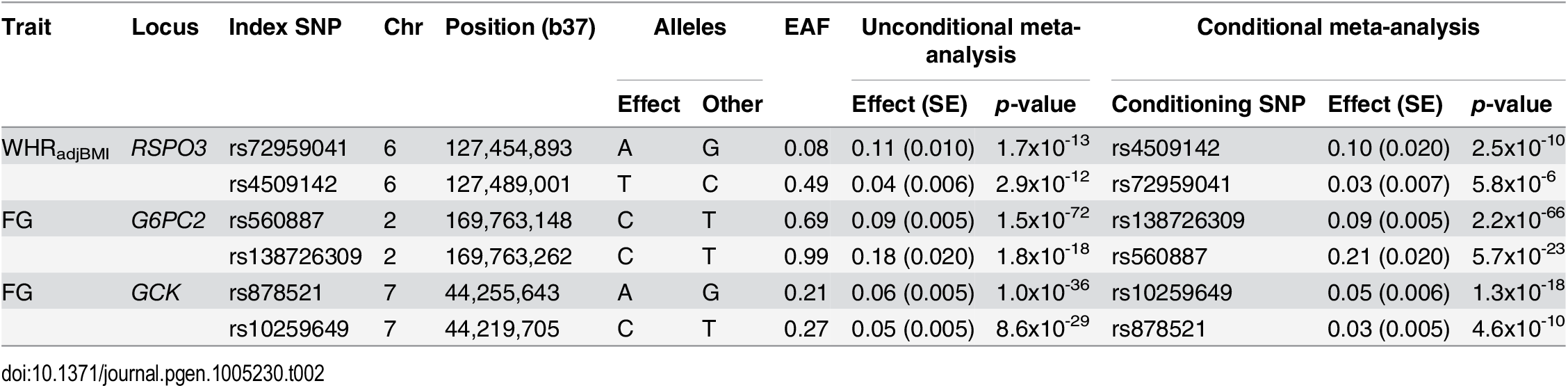 "Loci with multiple distinct signals of association with glycaemic and obesity-related traits achieving ""locus-wide"" significance in conditional analysis (<i>p</i><sub>COND</sub><10<sup>−5</sup>)."