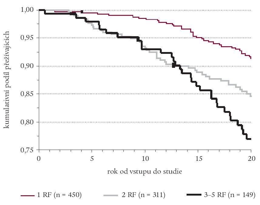 Kaplan-Meierovy křivky přežití bez výskytu fatálních KVO podle počtu rizikových faktorů (RF) v RS.