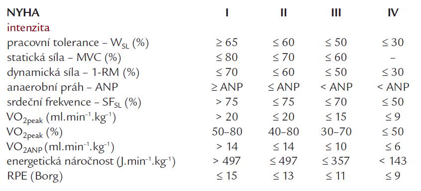 Intenzita fyzické zátěže u funkčních skupin NYHA I–IV vyjádřená v relativních a absolutních hodnotách různých ukazatelů.