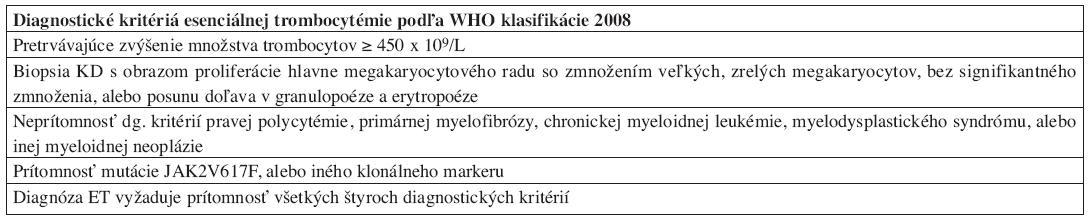 Diagnostické kritériá ET podľa WHO klasifikácie 2008.