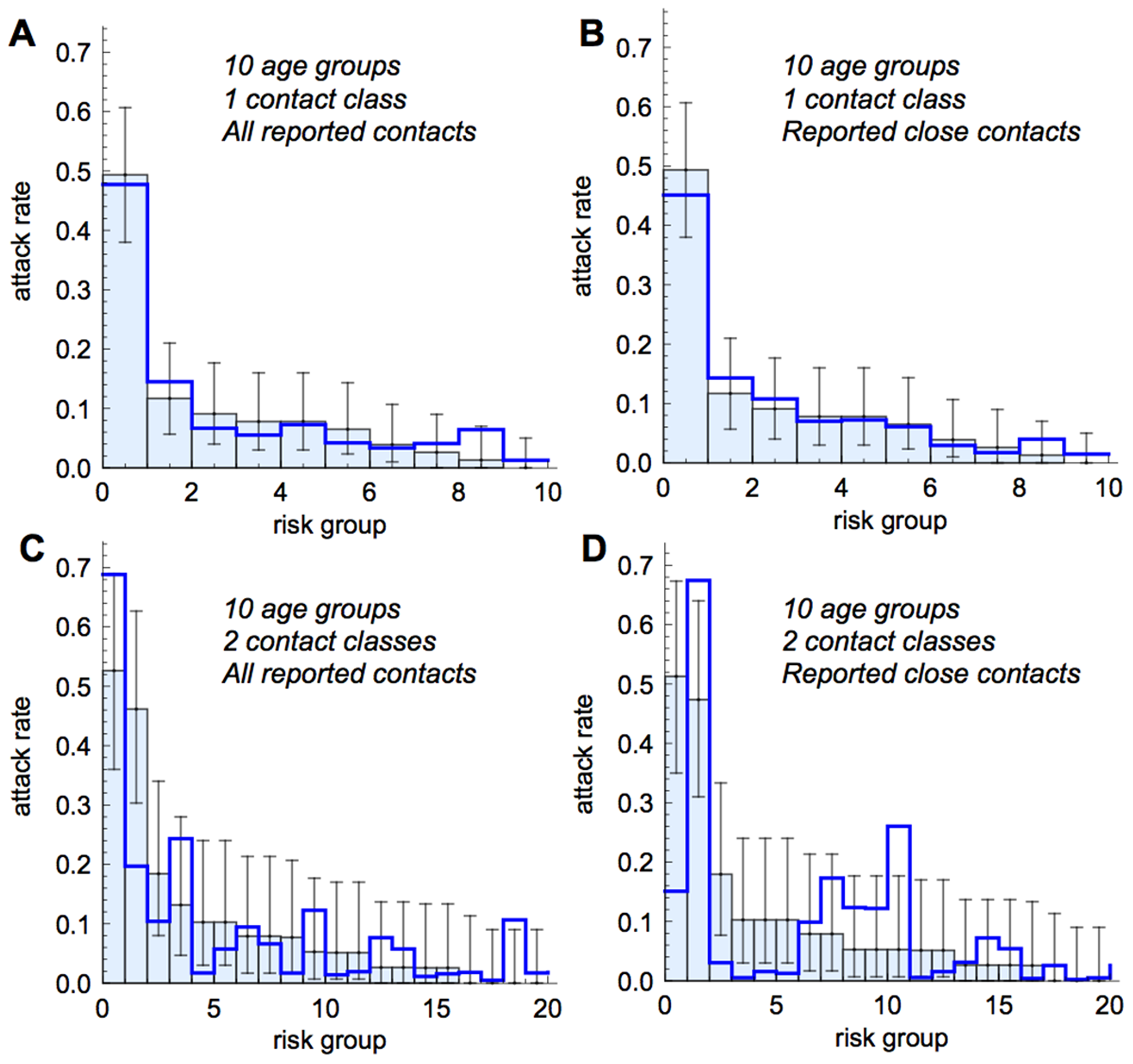 Comparison of model fits to data, with classes sorted by empirically observed risk of infection.