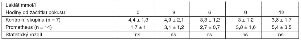 Srovnání průměrných hodnot laktátu včetně SD ve skupině zvířat s ASJ léčeným FPSA a u kontrolní skupiny bez léčby SD – standardní odchylka, ns. – neliší se, p > 0,05