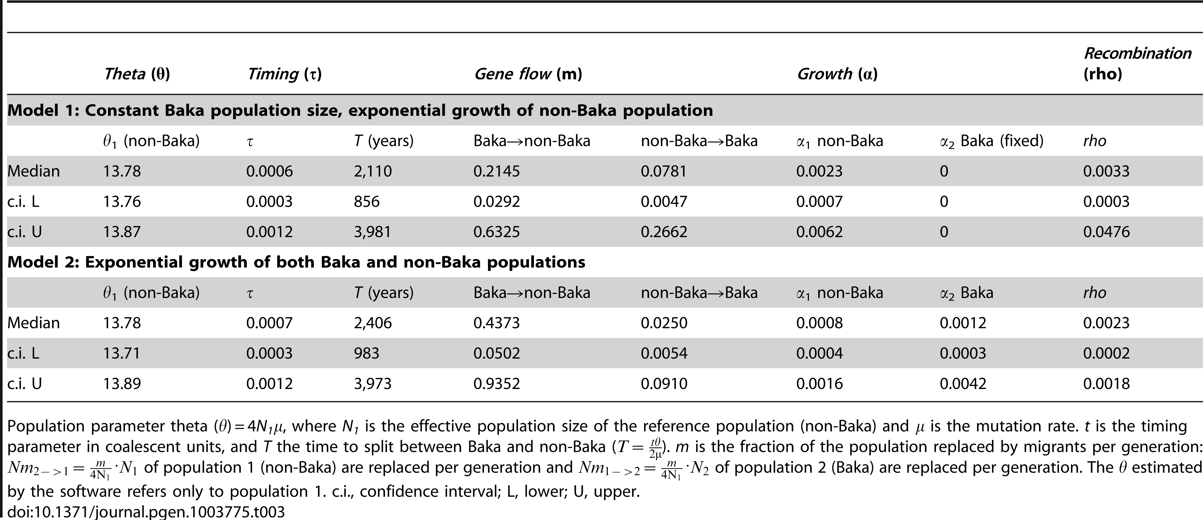 Population demographic parameters for <i>H. pylori</i> from Baka Pygmies and non-Baka agriculturalists derived using an isolation-with-migration model and assuming two demographically explicit scenarios.