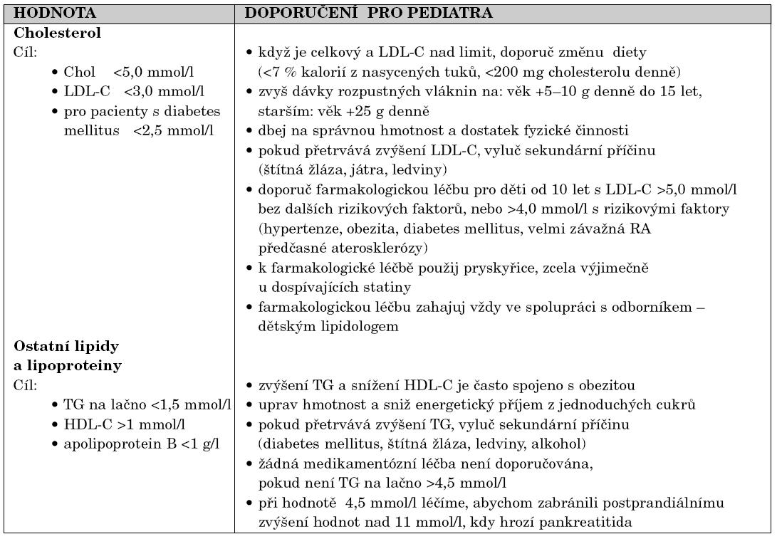 Doporučení pro prevenci a léčbu dyslipidémie pro děti a dospívající.