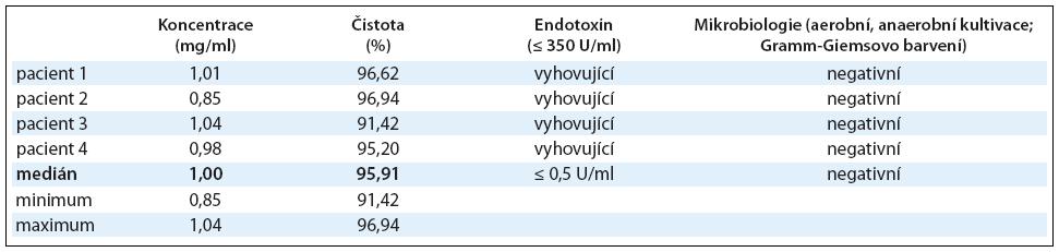 Výroba Id-proteinu. Koncentrace Id-proteinu byla stanovena imunoelektroforeticky, čistota pomocí imunoelektroforézy na SDS-PAGE. Z hlediska bezpečnosti byl izolovaný Id-protein testován také na přítomnost bakteriálního endotoxinu a byla provedena aerobní a anaerobní kultivace a Gramm-Giemsovo barvení. Výsledky jsou shrnuty v tabulce, u koncentrace a čistoty Id-proteinu je uveden medián u všech 4 pacientů s jeho minimem a maximem.