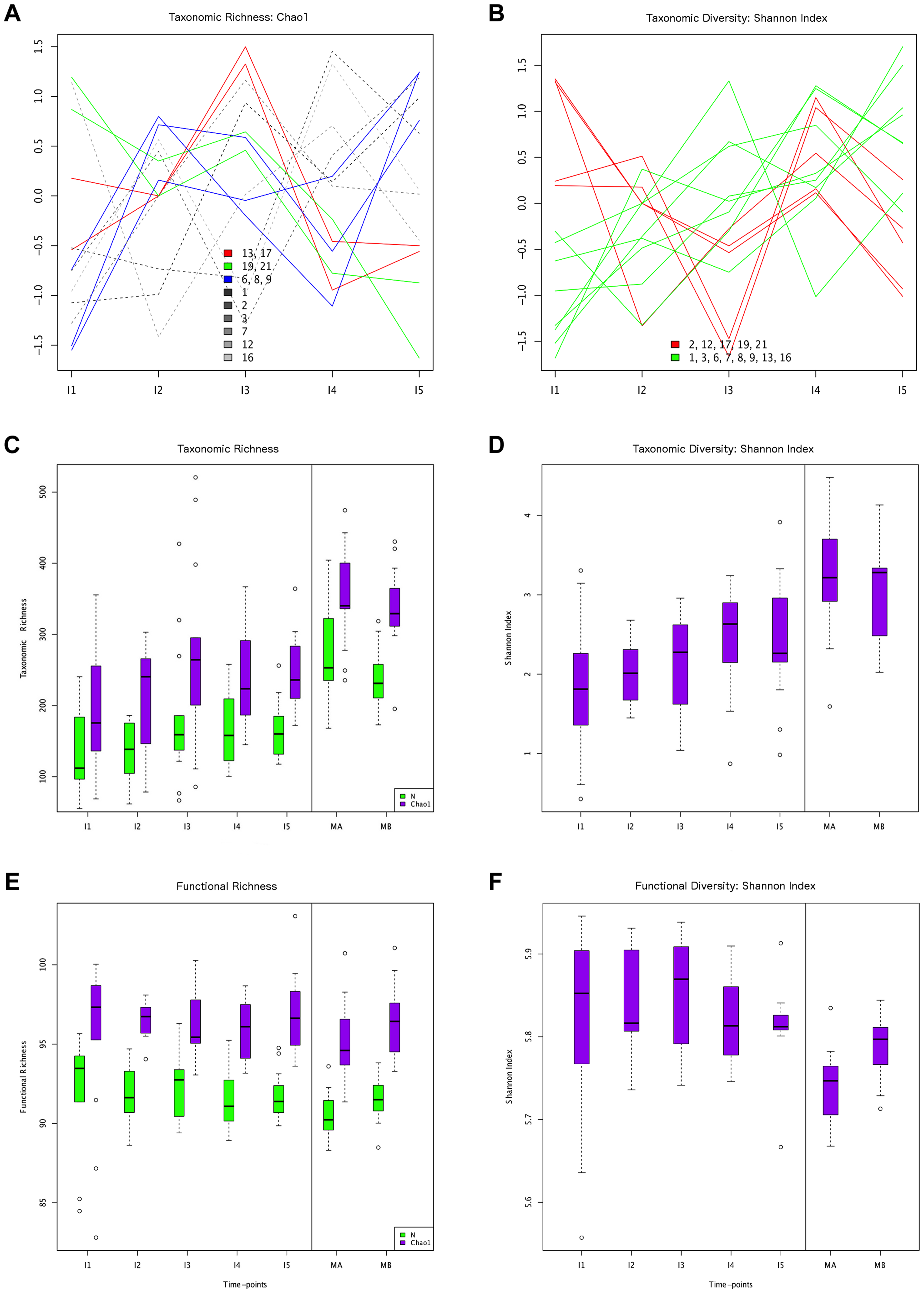 Different behaviors of taxonomic and functional richness and diversity through infant gut microbiota development.