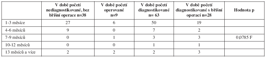 Perioda nutná k otěhotnění v závislosti na stanovení dg. a břišní operaci, n = 73, idiopatické střevní záněty, těhotenství