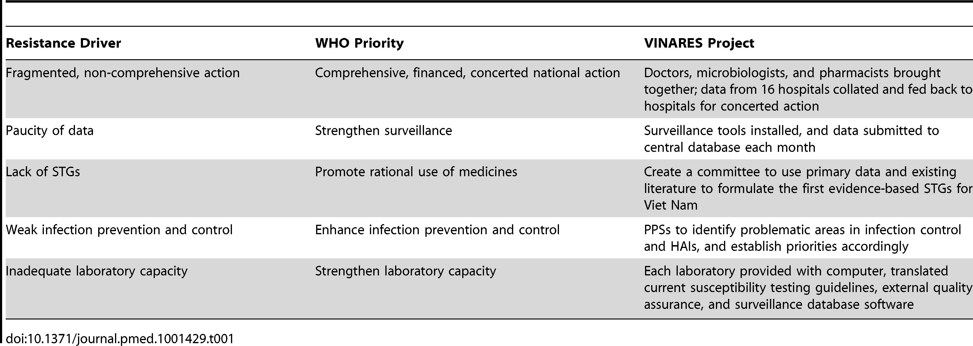 "Drivers of antibiotic resistance, hospital-related WHO policy package priorities, and how these are met by the VINARES project <em class=""ref"">[10]</em>."