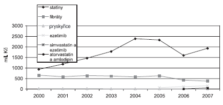 Náklady na hypolipidemika v České republice v letech 2000–2007 v mil. Kč (SÚKL)