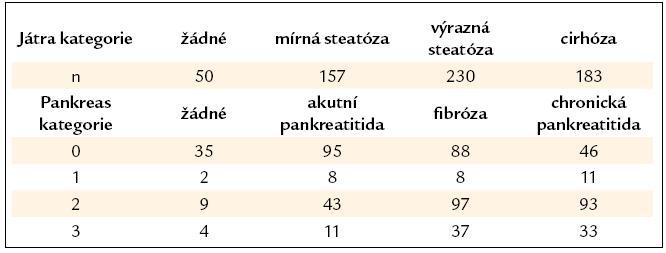 Jaterní/pankreatické poškození.