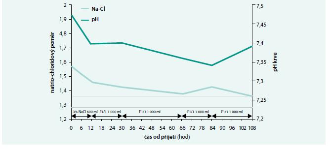 Vývoj natrio-chloridového poměru (Na<sup>+</sup>/Cl<sup>-</sup>) spolu s pH krve v prvních 108 hodin po přijetí pacienta na monitorované lůžko intenzivní péče