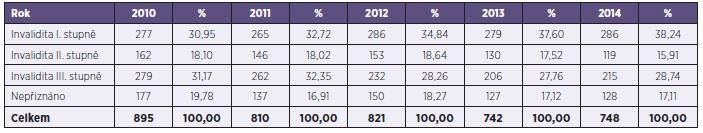 Počet posouzení invalidit ČSSZ pro infekční onemocnění (kapitola I přílohy vyhlášky  č. 359/2009 Sb. – Infekce) za období 2010–2014 Table 2. Assessments of invalidity as a result of infectious disease (Chapter I – Infections, Annexe to Regulation No. 359/2009) made by the Czech Social Security Administration in 2010–2014