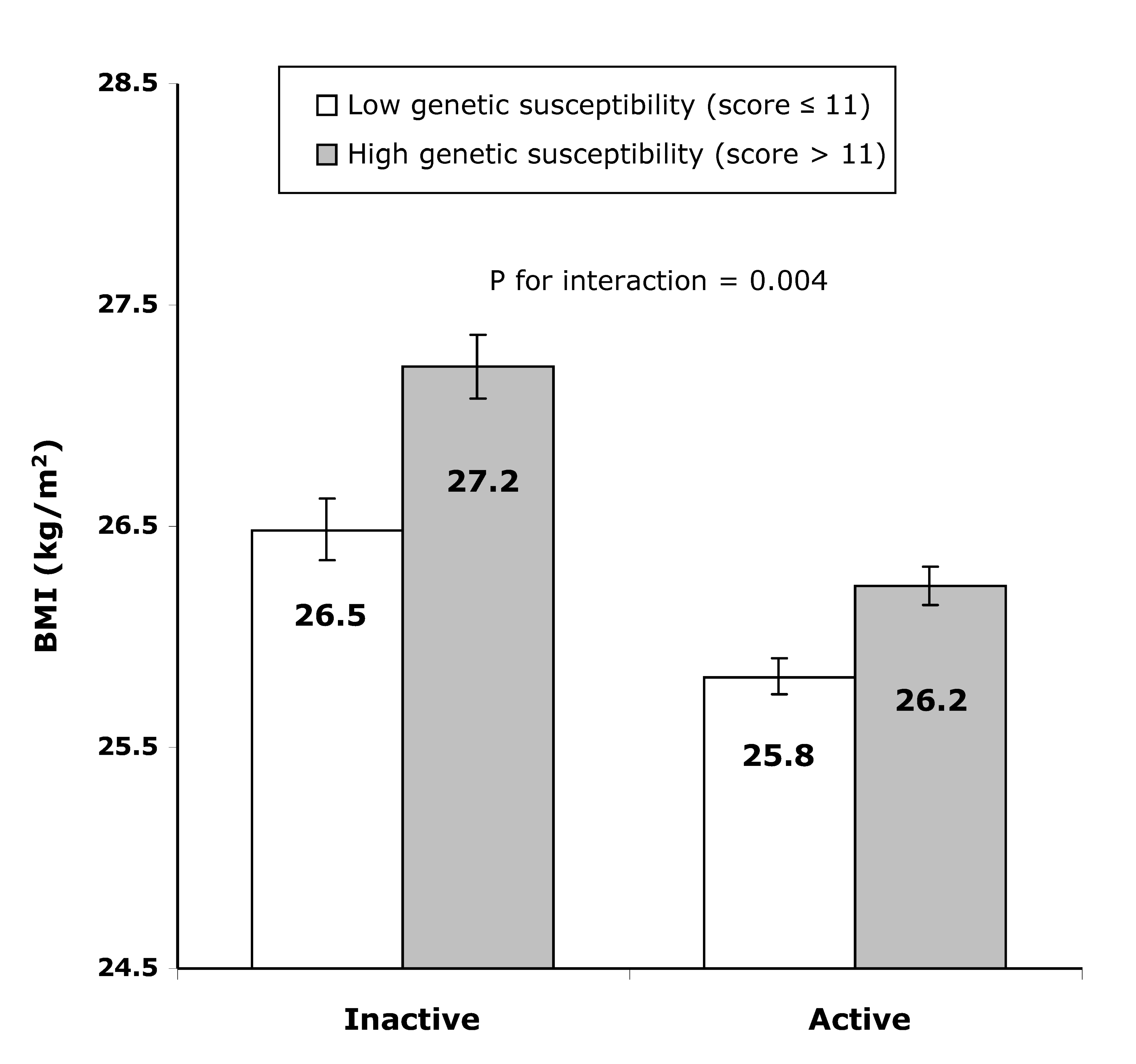 Difference in least square means of BMI between the high (>11 BMI-increasing alleles) and the low (≤11 BMI-increasing alleles) genetic susceptibility groups in the combined active group and the inactive group.