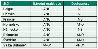 Národní registrace léčivého přípravku obsahujícího aprotinin (TRASYLOL<sup>®</sup>) ve státech Evropské unie a jeho faktická dostupnost na lékových trzích