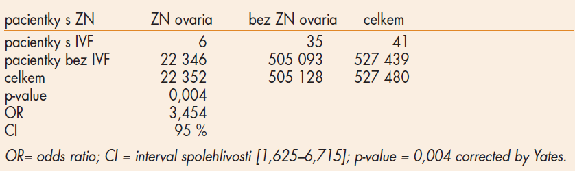Incidence zhoubných novotvarů ovaria – χ2-test.