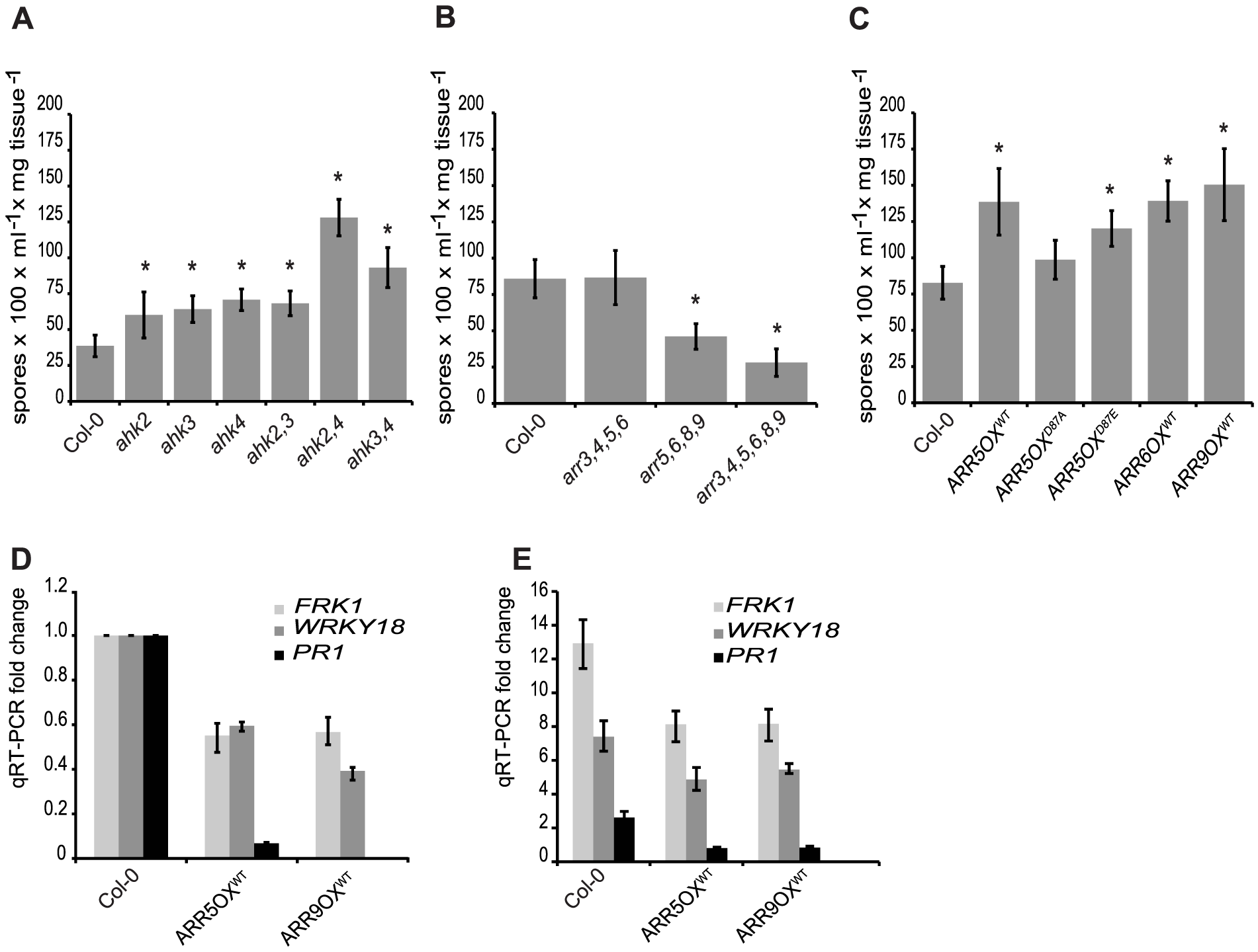 A two-component phosphorelay, negatively regulated by type-A ARRs, is required for defense responses.